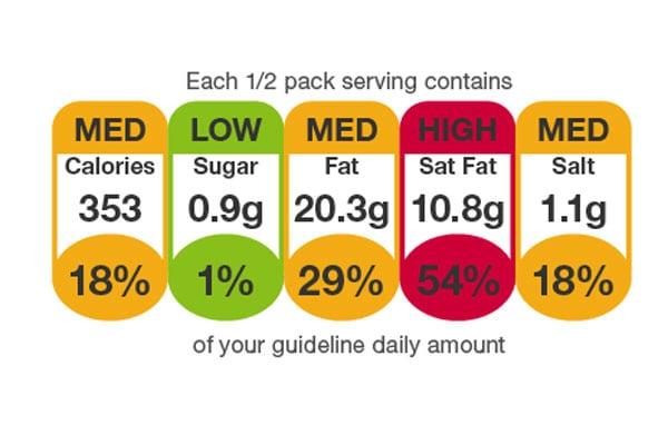 Así es el semáforo que dice a los británicos qué alimentos son saludables