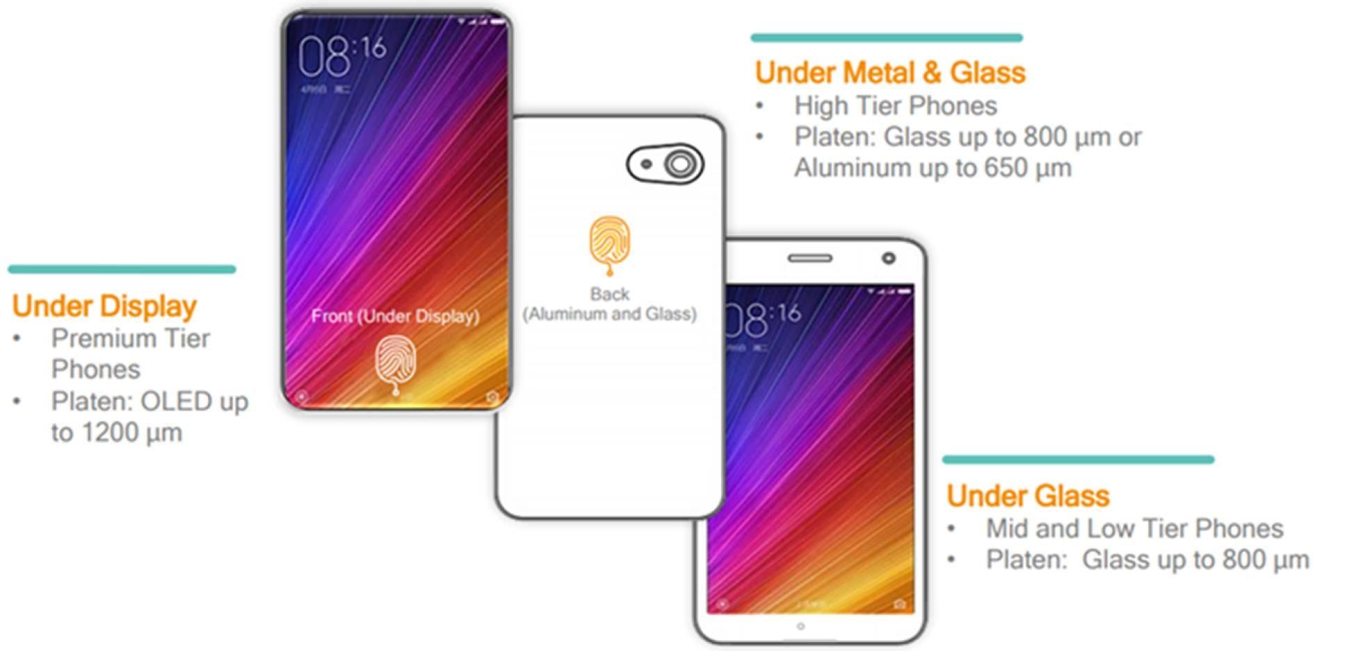 ¿Dónde estará el sensor de huellas dactilares en tu próximo móvil?