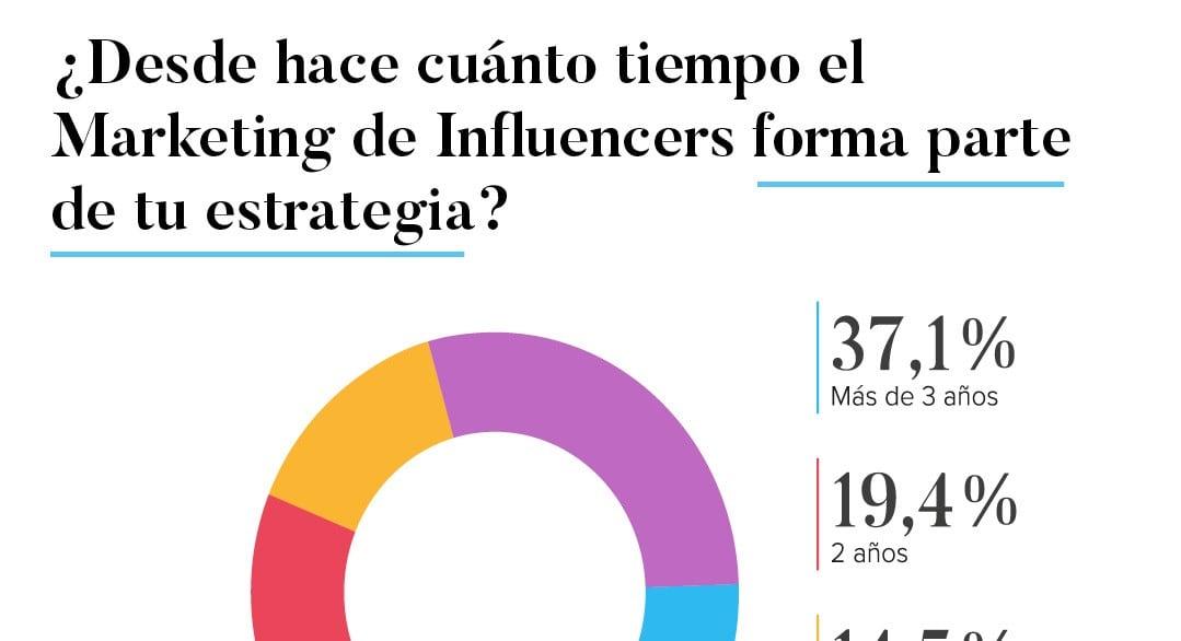 El marketing con influencers digitales sigue al alza